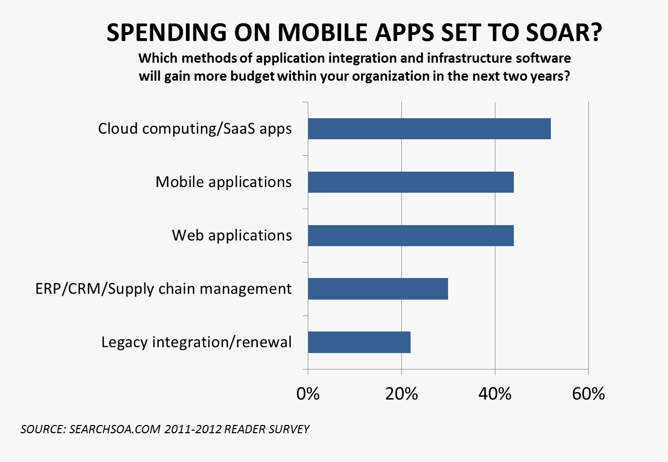 SearchSOA.com's 2011-2012 Reader Survey suggests a future trend of increased spending on mobile applications.