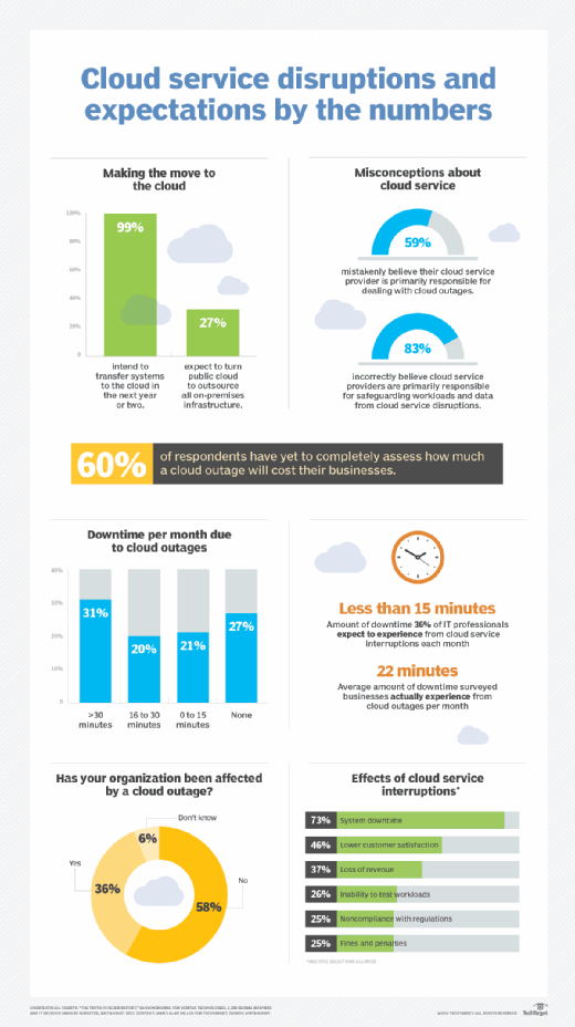 The impact of cloud outages
