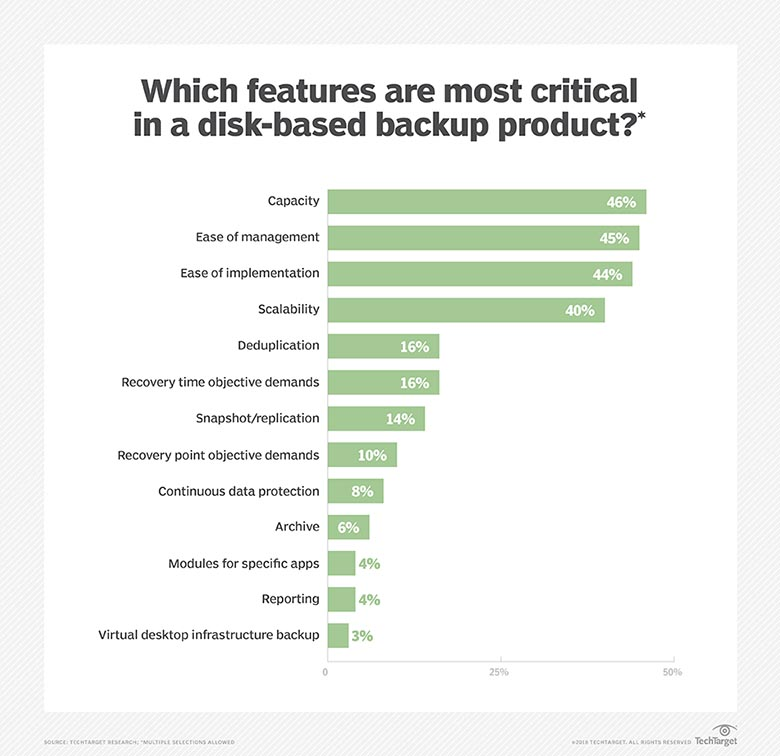 Critical disk backup features