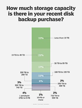 Disk backup storage capacity