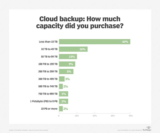 Cloud backup capacity