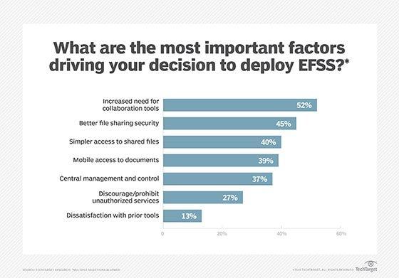 Enterprise file sync-and-share deployment factors