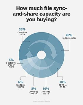 File sync-and-share capacity