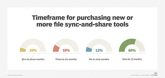 File sync-and-share purchase timeframes