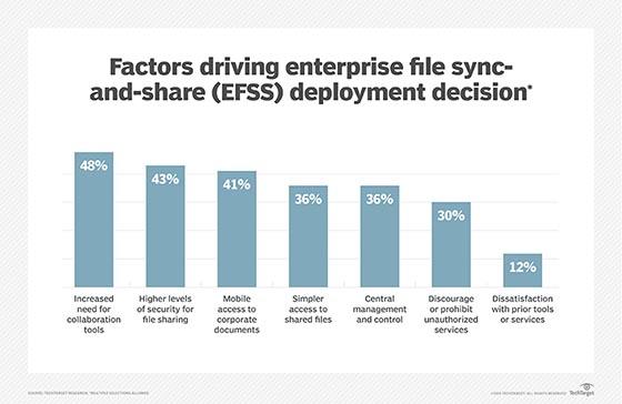 EFSS deployment factors