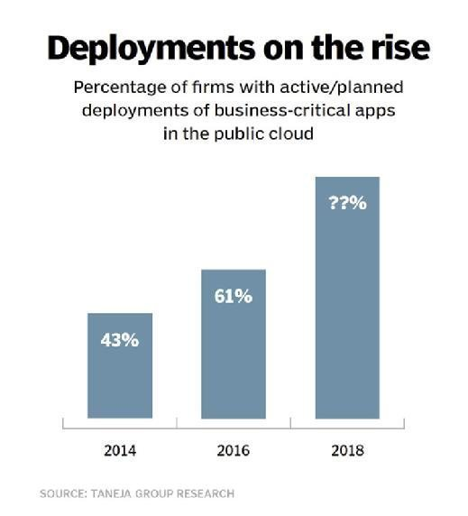 Percentage of companies deploying business-critical apps in the public cloud