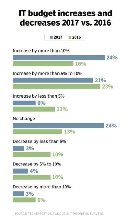 IT budget increases and decreases