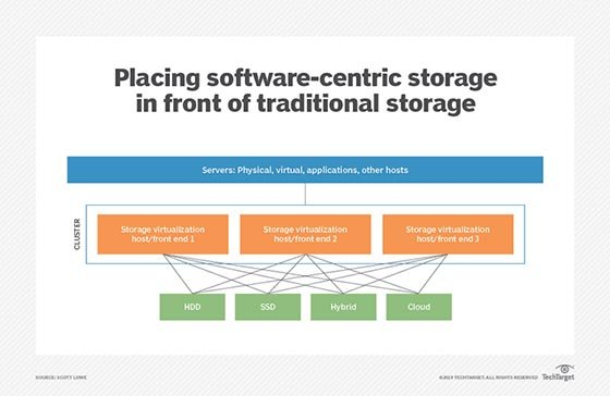 software-based storage controllers
