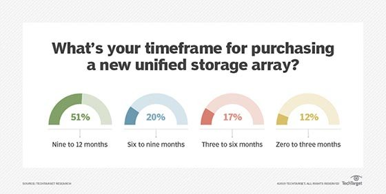 unified storage array purchase timeline