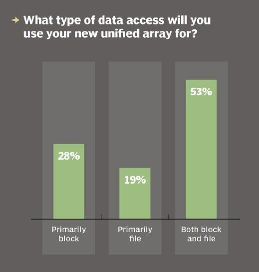 unified storage array data access