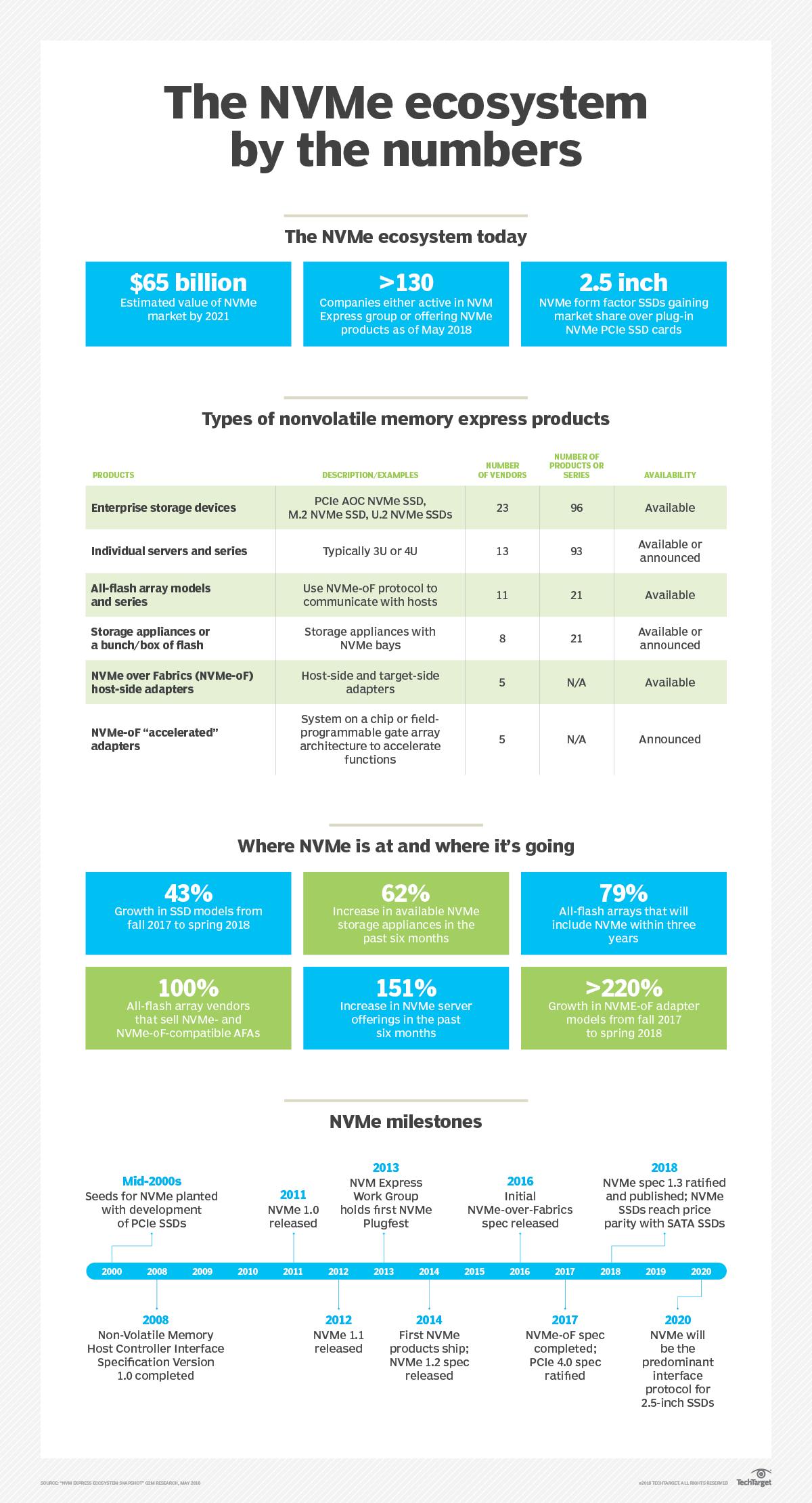 NVMe market and technology rapidly evolve