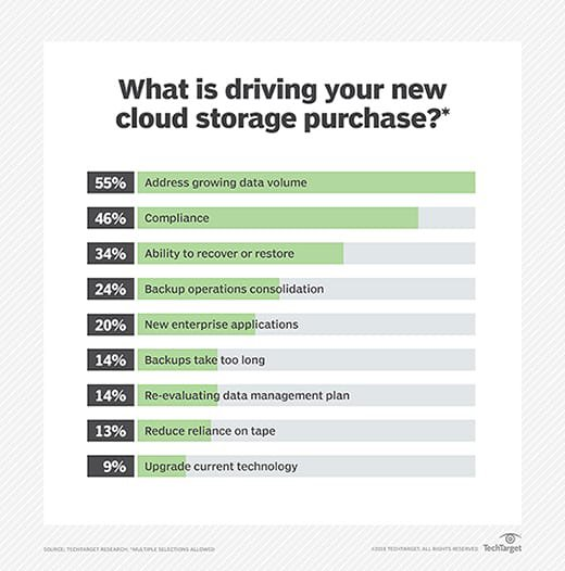 New cloud storage purchases