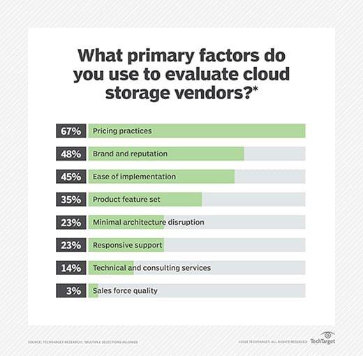 Cloud storage purchase criteria