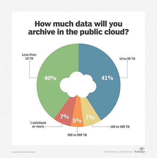Cloud storage archiving capacity