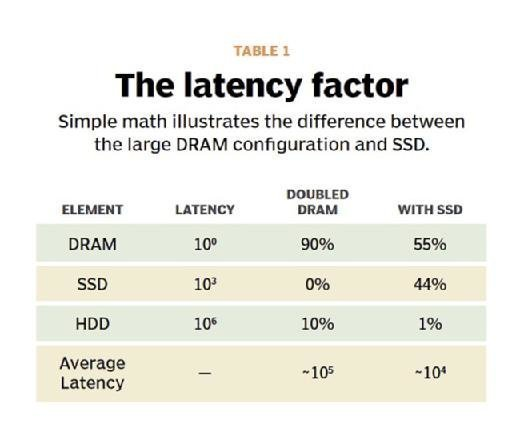 Latency of DRAM vs. solid state