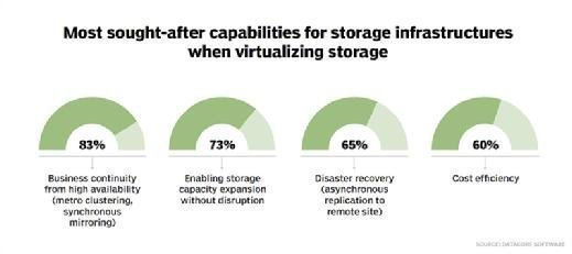 Sought-after storage infrastructure capabilities