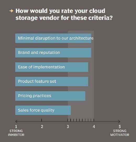 Cloud storage vendor ratings