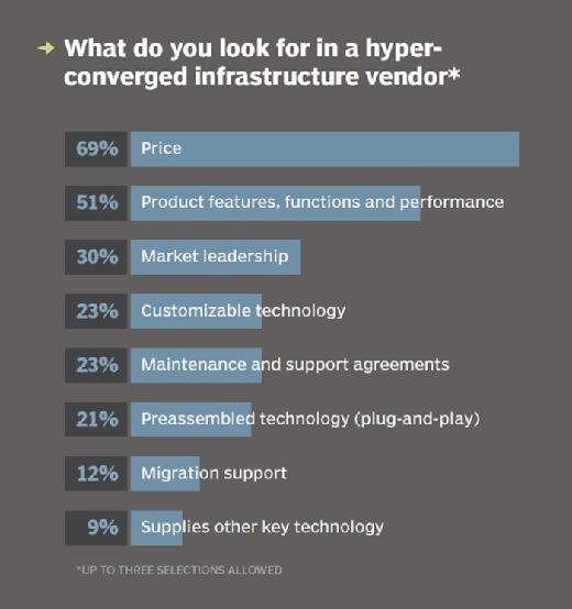 Purchase factors for hyper-converged vendors