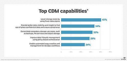 Sought-after copy data management capabilities
