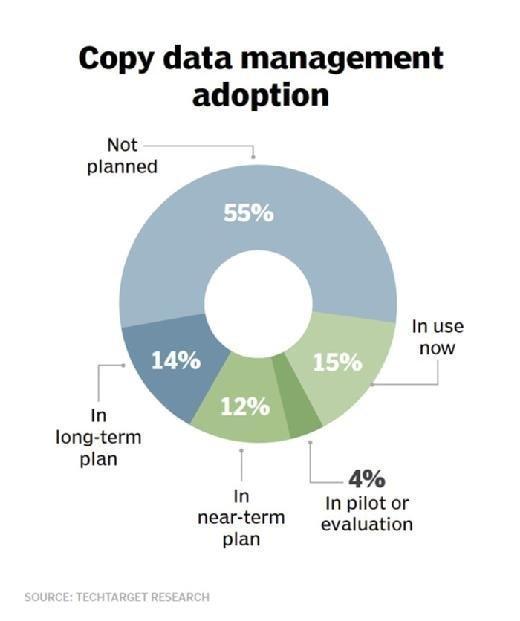 Copy data management adoption