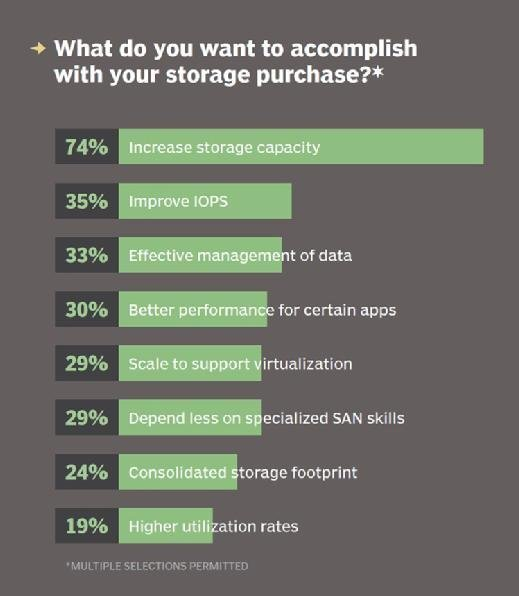 Data storage purchase goals
