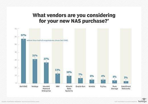 NAS vendors under consideration