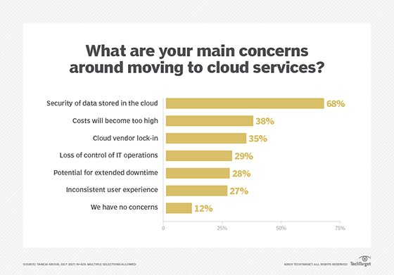 Main concerns related to moving to cloud services