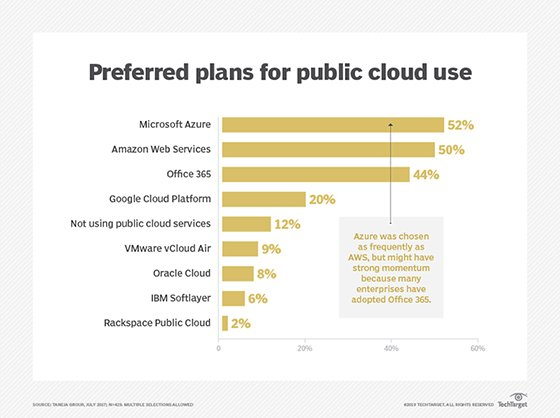 Cloud services survey respondents are using or plan to use