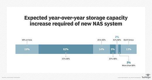Year-over-year NAS capacity increase