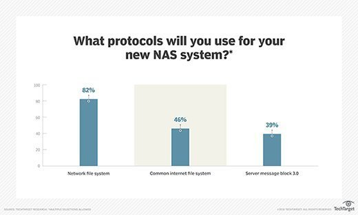 NAS system protocols
