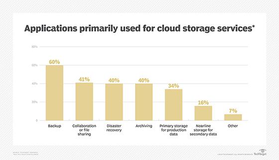 Cloud storage applications