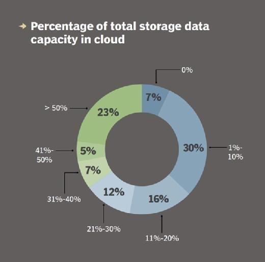 Cloud storage capacity