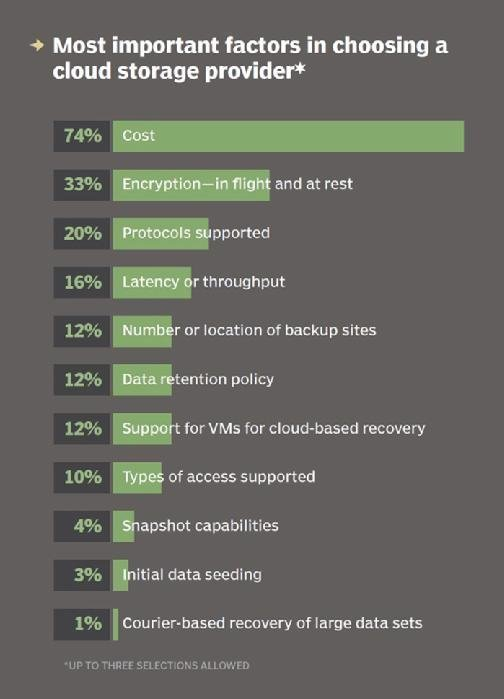 Top cloud storage provider features