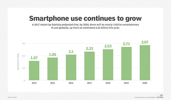 Billions of smartphone users