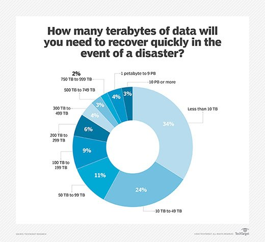 Number of terabytes of data needed to recover quickly in a disaster