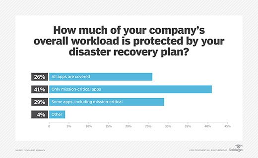 Percentage of company workload protected by disaster recovery plan