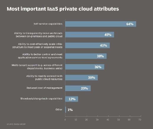Most important infrastructure as a service private cloud attributes