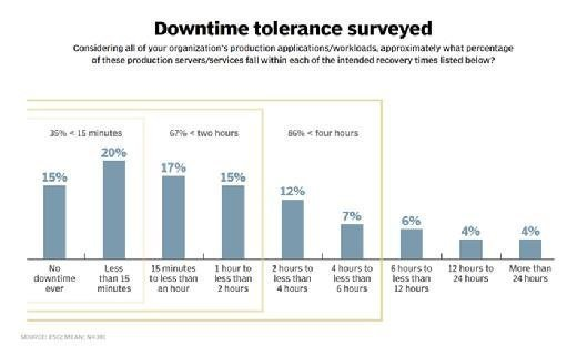 Downtime tolerance survey results