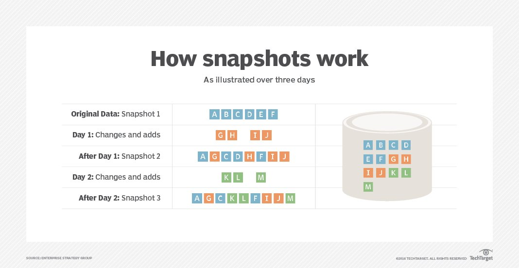 Everything you need to know about snapshotting