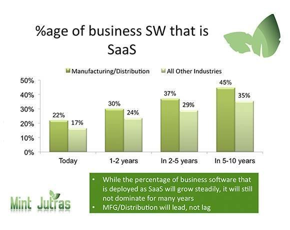 Percentage of future business software that is SaaS