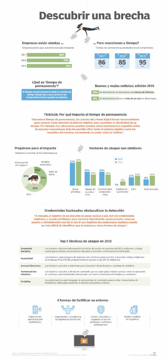 Estado del riesgo de ciberseguridad: Detección y mitigación