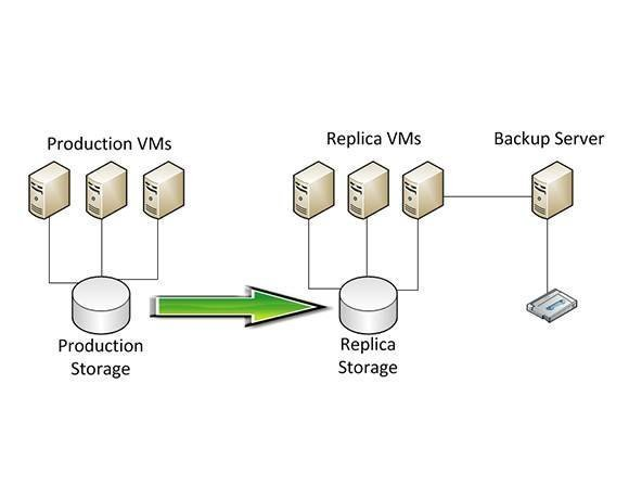 Some serverless backup solutions perform the backup process against replica VMs running on isolated host servers