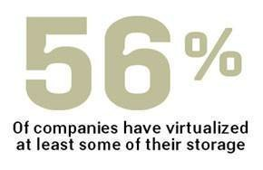 Percent of companies virtualizing storage