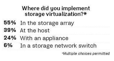 Where implemented storage virtualization?