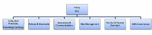 software security group (SSG), software security policy