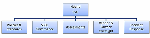 Software security group (SSG), software security hybrid