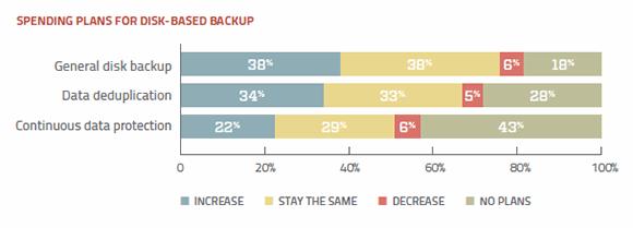 Disk backup plans