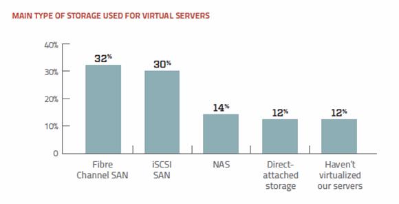 Virtual server storage