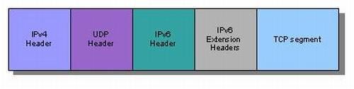 TCP/IPv6 packet