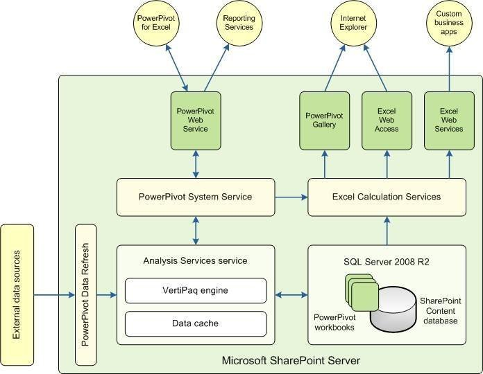 Map Data Flow From Microsoft Powerpivot To Excel Sharepoint